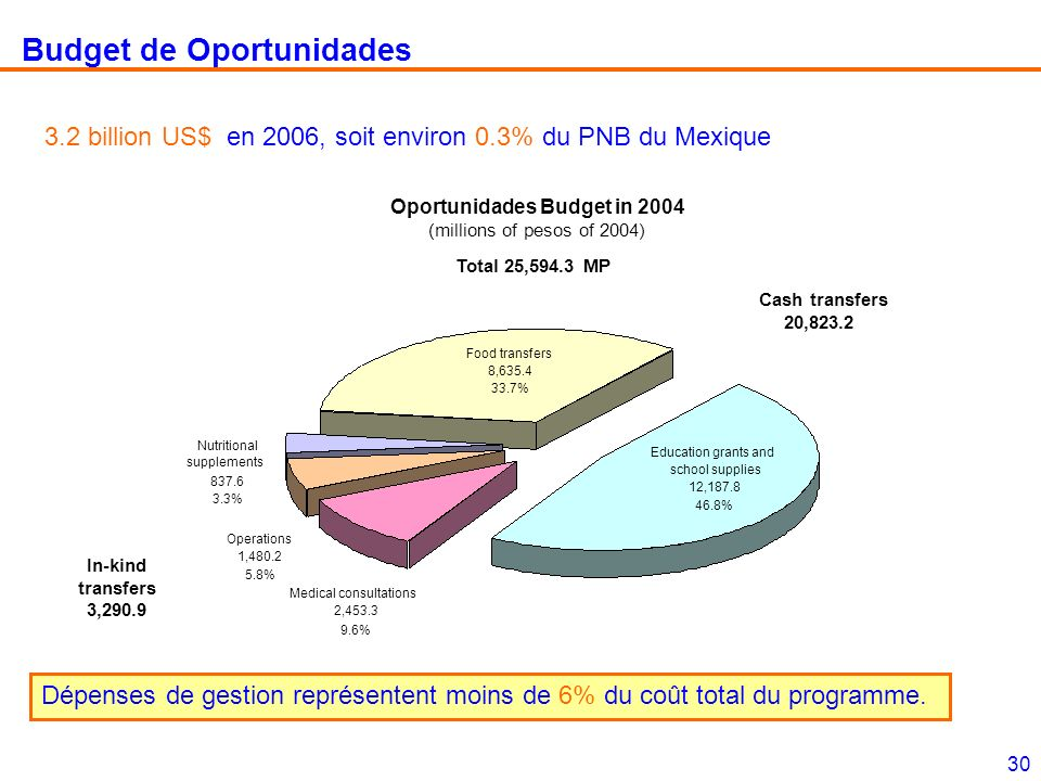 30 Budget de Oportunidades 3.2 billion US$ en 2006, soit environ 0.3% du PNB du Mexique Dépenses de gestion représentent moins de 6% du coût total du programme.