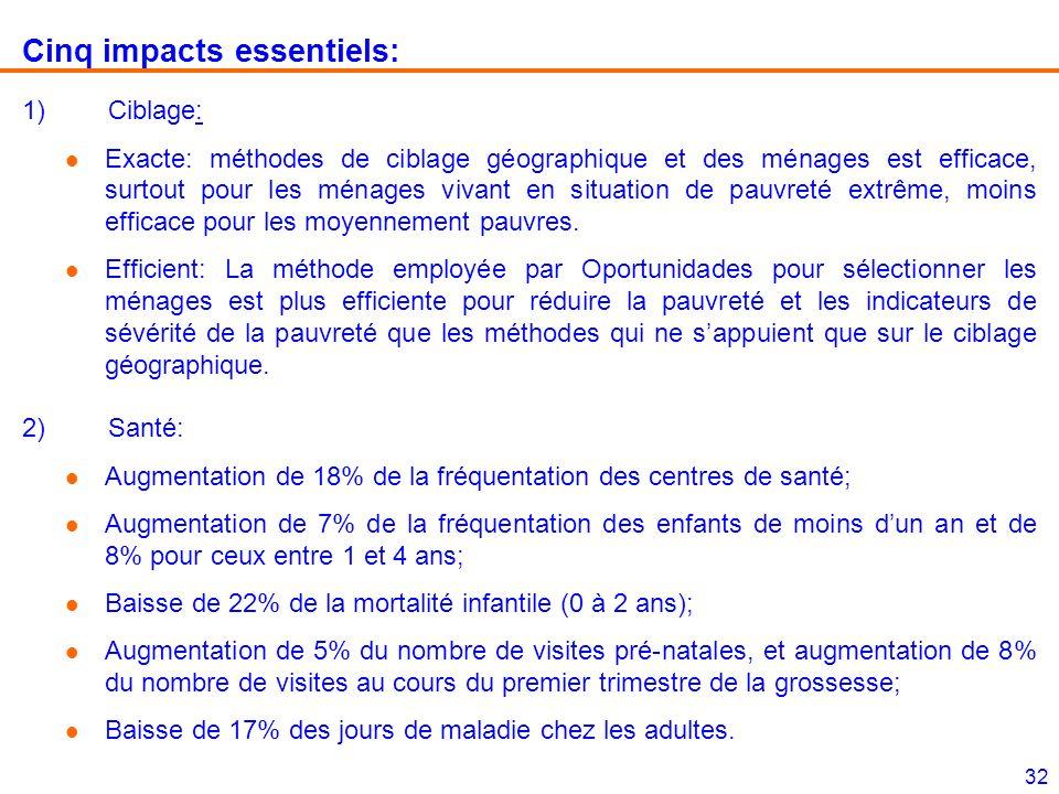 32 Cinq impacts essentiels: 1)Ciblage: l Exacte: méthodes de ciblage géographique et des ménages est efficace, surtout pour les ménages vivant en situ