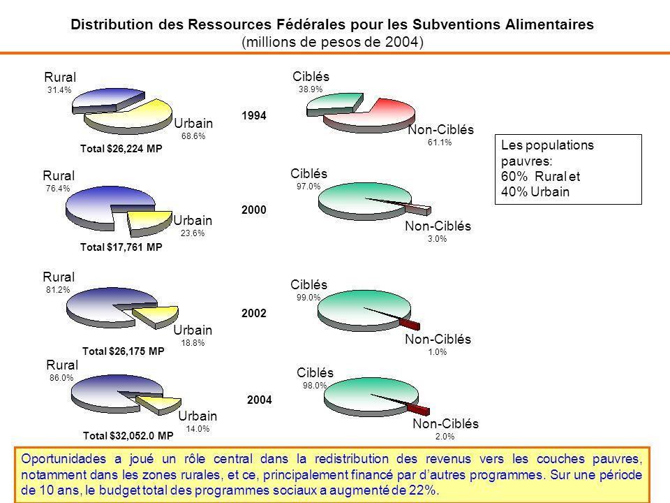 Distribution des Ressources Fédérales pour les Subventions Alimentaires (millions de pesos de 2004) Les populations pauvres: 60% Rural et 40% Urbain Oportunidades a joué un rôle central dans la redistribution des revenus vers les couches pauvres, notamment dans les zones rurales, et ce, principalement financé par dautres programmes.