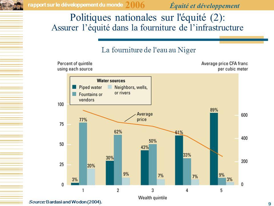 2006 rapport sur le développement du monde Équité et développement 9 Politiques nationales sur l équité (2): Assurer léquité dans la fourniture de linfrastructure La fourniture de l eau au Niger Source: Bardasi and Wodon (2004).