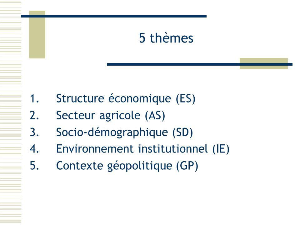 5 thèmes 1.Structure économique (ES) 2.Secteur agricole (AS) 3.Socio-démographique (SD) 4.Environnement institutionnel (IE) 5.Contexte géopolitique (G