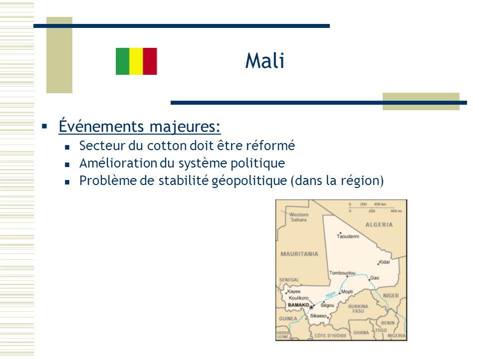 Mali Événements majeures: Secteur du cotton doit être réformé Amélioration du système politique Problème de stabilité géopolitique (dans la région)