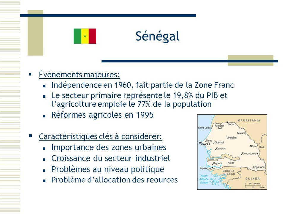 Sénégal Événements majeures: Indépendence en 1960, fait partie de la Zone Franc Le secteur primaire représente le 19,8% du PIB et lagricolture emploie