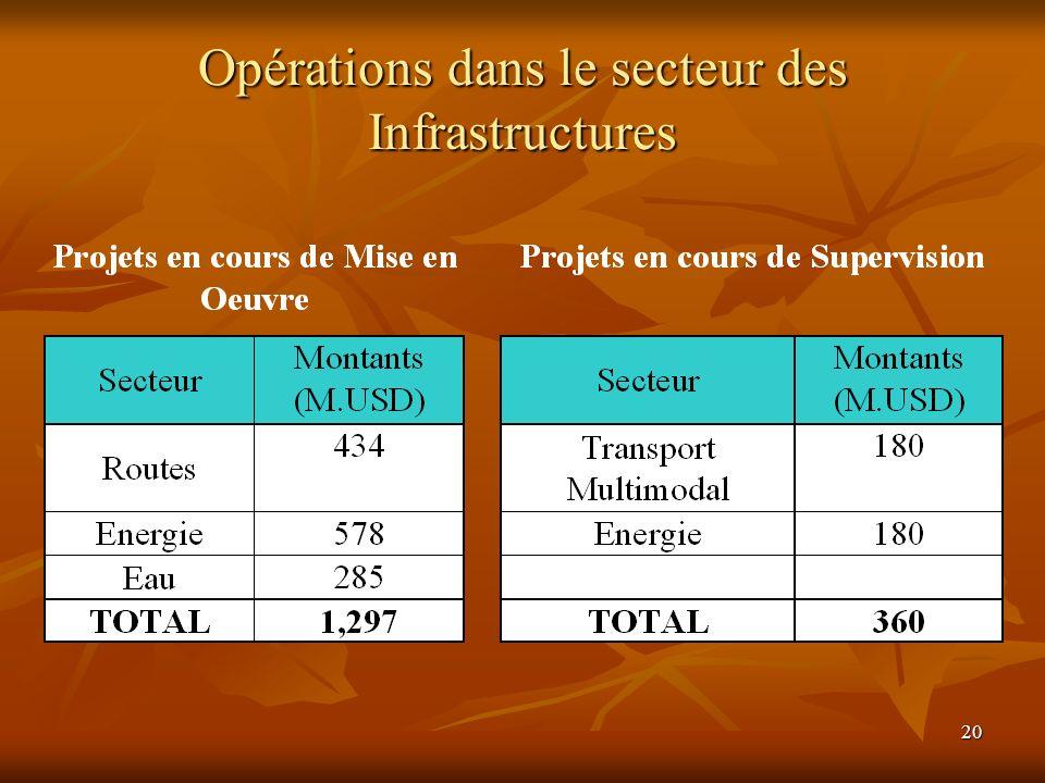 20 Opérations dans le secteur des Infrastructures