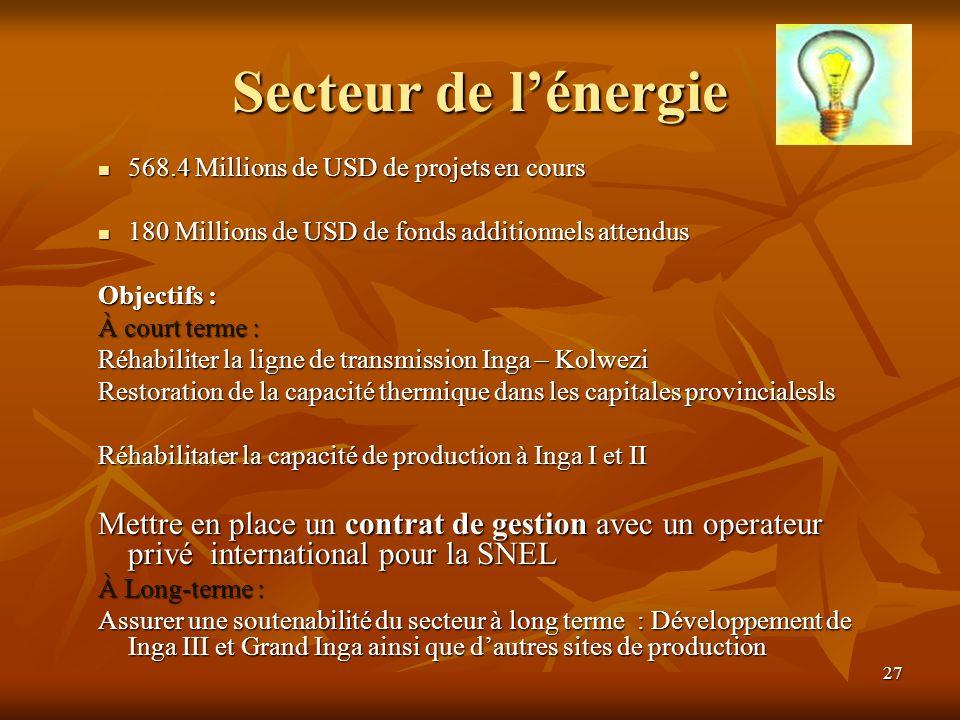 27 Secteur de lénergie 568.4 Millions de USD de projets en cours 568.4 Millions de USD de projets en cours 180 Millions de USD de fonds additionnels a