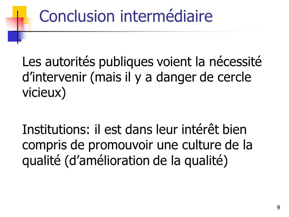 9 Conclusion intermédiaire Les autorités publiques voient la nécessité dintervenir (mais il y a danger de cercle vicieux) Institutions: il est dans le