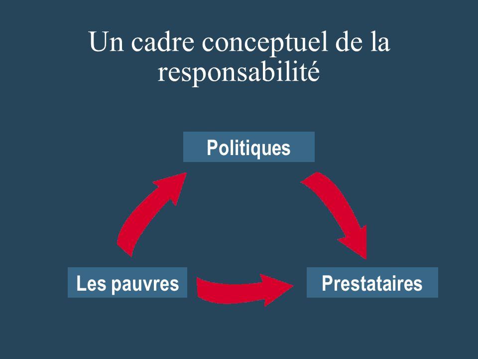 Les pauvresPrestataires Politiques Un cadre conceptuel de la responsabilité