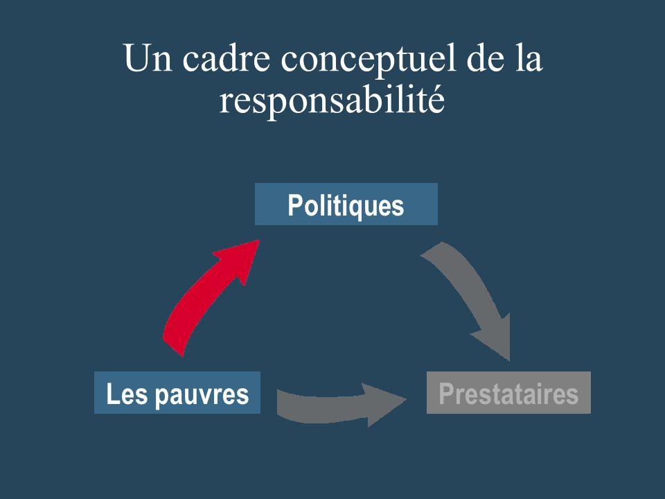 Les pauvres Politiques Un cadre conceptuel de la responsabilité Prestataires