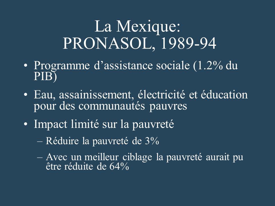 La Mexique: PRONASOL, 1989-94 Programme dassistance sociale (1.2% du PIB) Eau, assainissement, électricité et éducation pour des communautés pauvres Impact limité sur la pauvreté –Réduire la pauvreté de 3% –Avec un meilleur ciblage la pauvreté aurait pu être réduite de 64%