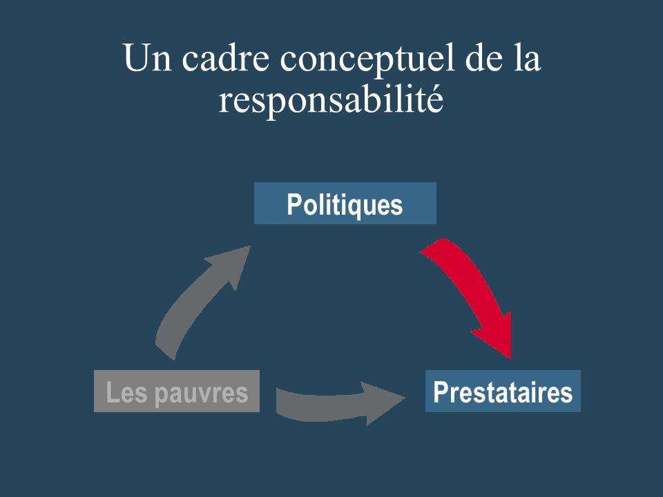 Un cadre conceptuel de la responsabilité Prestataires Politiques Les pauvres