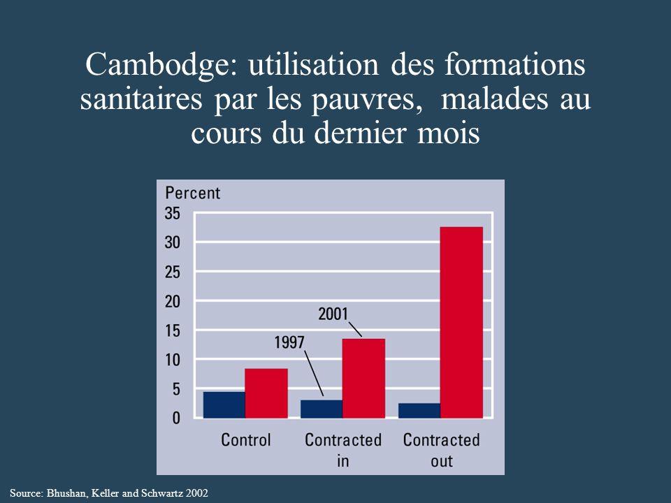 Cambodge: utilisation des formations sanitaires par les pauvres, malades au cours du dernier mois Source: Bhushan, Keller and Schwartz 2002