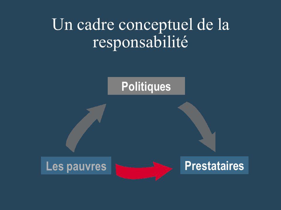 Un cadre conceptuel de la responsabilité Les pauvres Prestataires Politiques