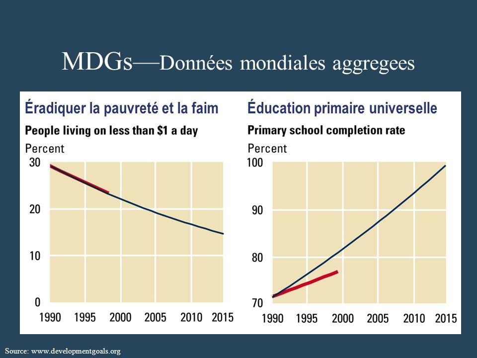 MDGs Données mondiales aggregees Éradiquer la pauvreté et la faimÉducation primaire universelle Source: www.developmentgoals.org