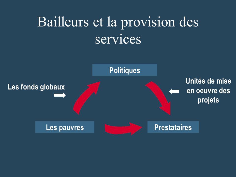 Bailleurs et la provision des services Les fonds globaux Unités de mise en oeuvre des projets Les pauvresPrestataires Politiques