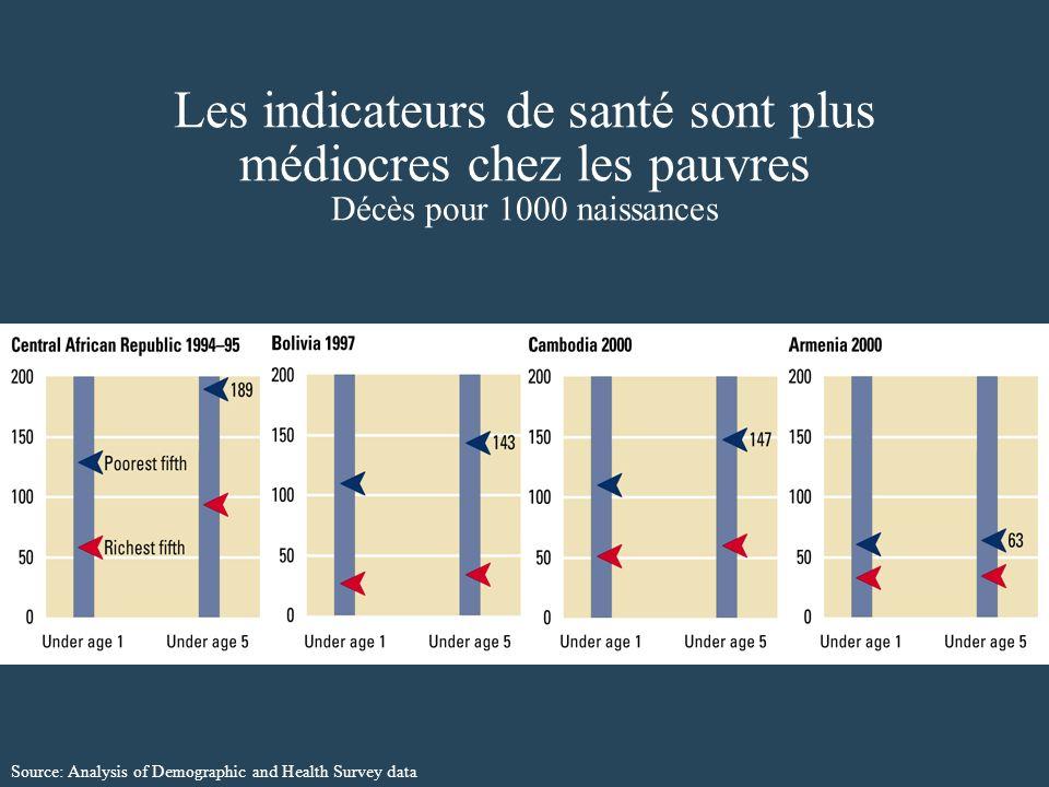 Les indicateurs de santé sont plus médiocres chez les pauvres Décès pour 1000 naissances Source: Analysis of Demographic and Health Survey data