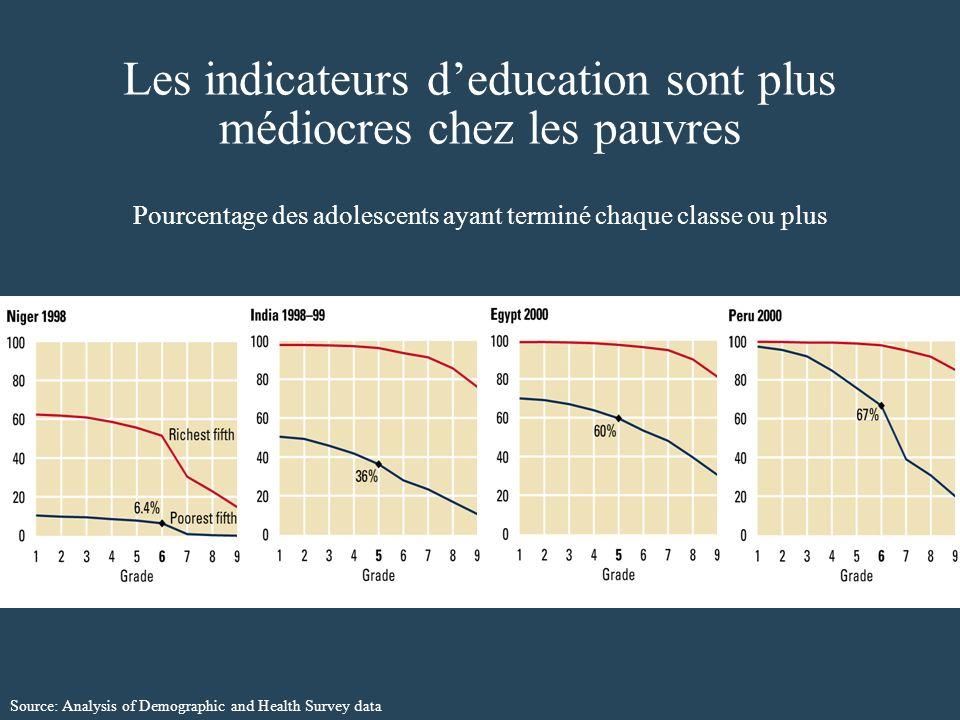 Les indicateurs deducation sont plus médiocres chez les pauvres Pourcentage des adolescents ayant terminé chaque classe ou plus Source: Analysis of Demographic and Health Survey data