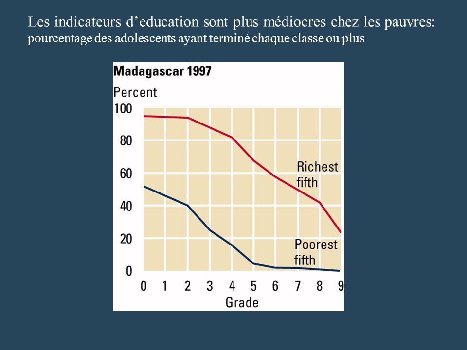 Les indicateurs deducation sont plus médiocres chez les pauvres: pourcentage des adolescents ayant terminé chaque classe ou plus