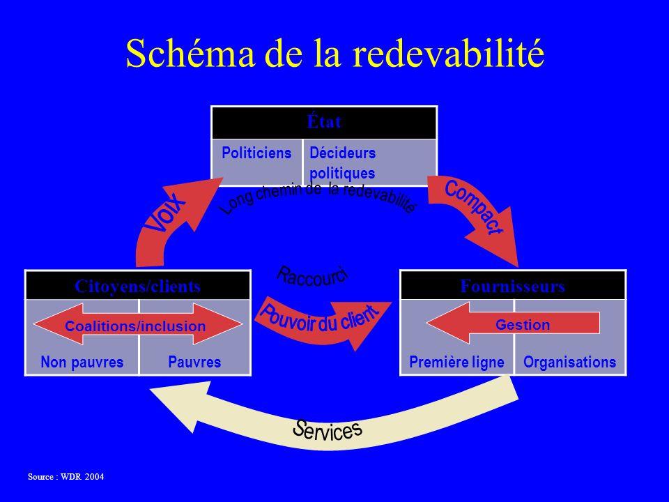 Schéma de la redevabilité Source : WDR 2004 État PoliticiensDécideurs politiques Fournisseurs Première ligneOrganisations Citoyens/clients Non pauvresPauvres Coalitions/inclusion Gestion