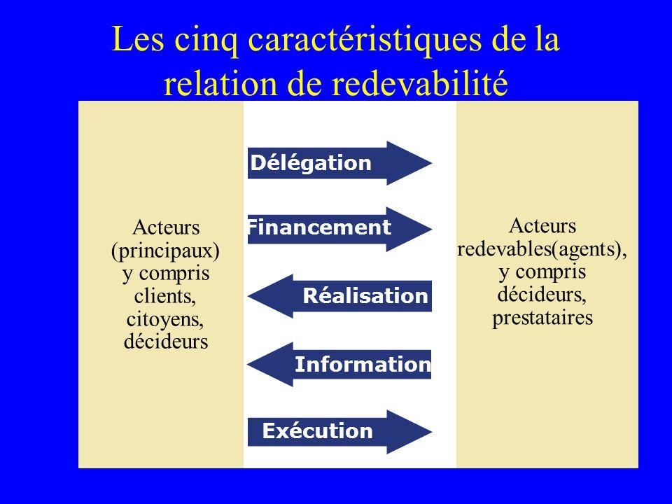 Les cinq caractéristiques de la relation de redevabilité Acteurs (principaux) y compris clients, citoyens, décideurs Acteurs redevables(agents), y compris décideurs, prestataires Exécution Délégation Financement Réalisation Information