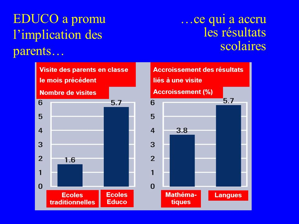 EDUCO a promu limplication des parents… Source: Adapted from Jimenez and Sawada 1999 …ce qui a accru les résultats scolaires Visite des parents en cla