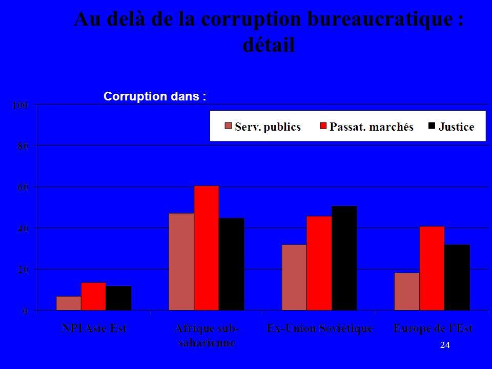 24 Au delà de la corruption bureaucratique : détail Part des entreprises signalant un haut niveau de corruption Source: Etude sur les entreprises EOS, WEF2006 – 126 pays.