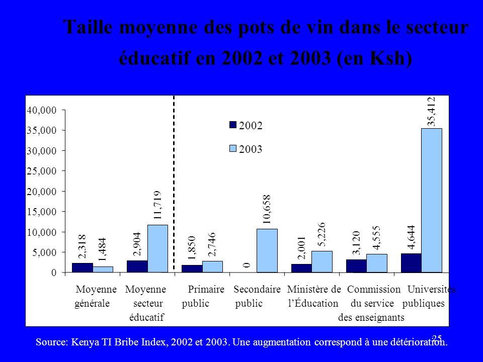 25 Taille moyenne des pots de vin dans le secteur éducatif en 2002 et 2003 (en Ksh) Source: Kenya TI Bribe Index, 2002 et 2003.