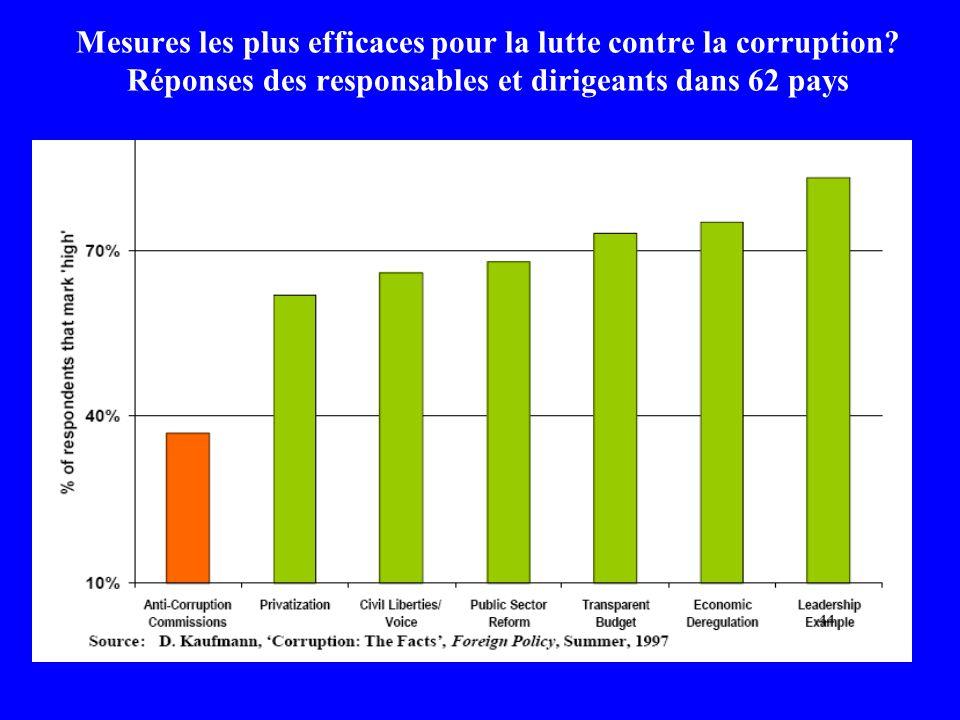 Mesures les plus efficaces pour la lutte contre la corruption.