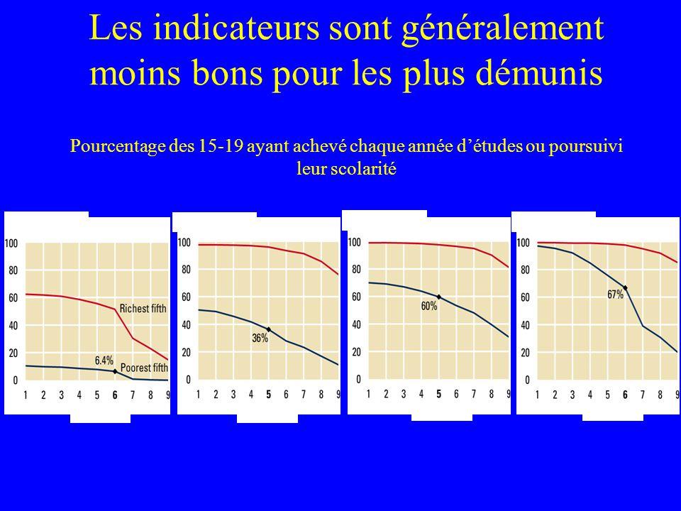 Les indicateurs sont généralement moins bons pour les plus démunis Pourcentage des 15-19 ayant achevé chaque année détudes ou poursuivi leur scolarité Source: Analysis of Demographic and Health Survey data Niger 1998 Inde 1998-99 Egypte 2000 P é rou 2000 Année