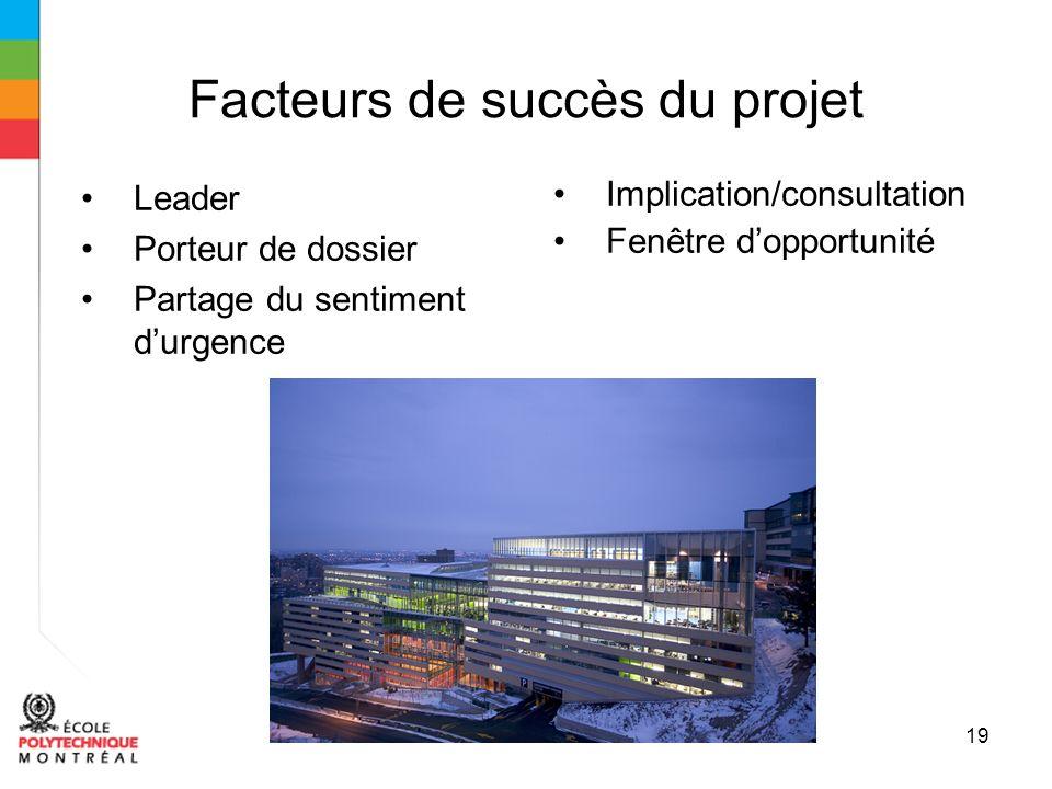 19 Facteurs de succès du projet Leader Porteur de dossier Partage du sentiment durgence Implication/consultation Fenêtre dopportunité
