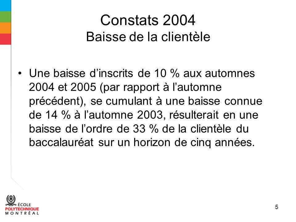 6 Constats 2004 (suite) Moyenne académique Nos inscrits DEC (3 e cote R plus élevée en génie au Québec) ont la moyenne académique la plus faible de tous les établissements universitaires au Québec, après 3 trimestres