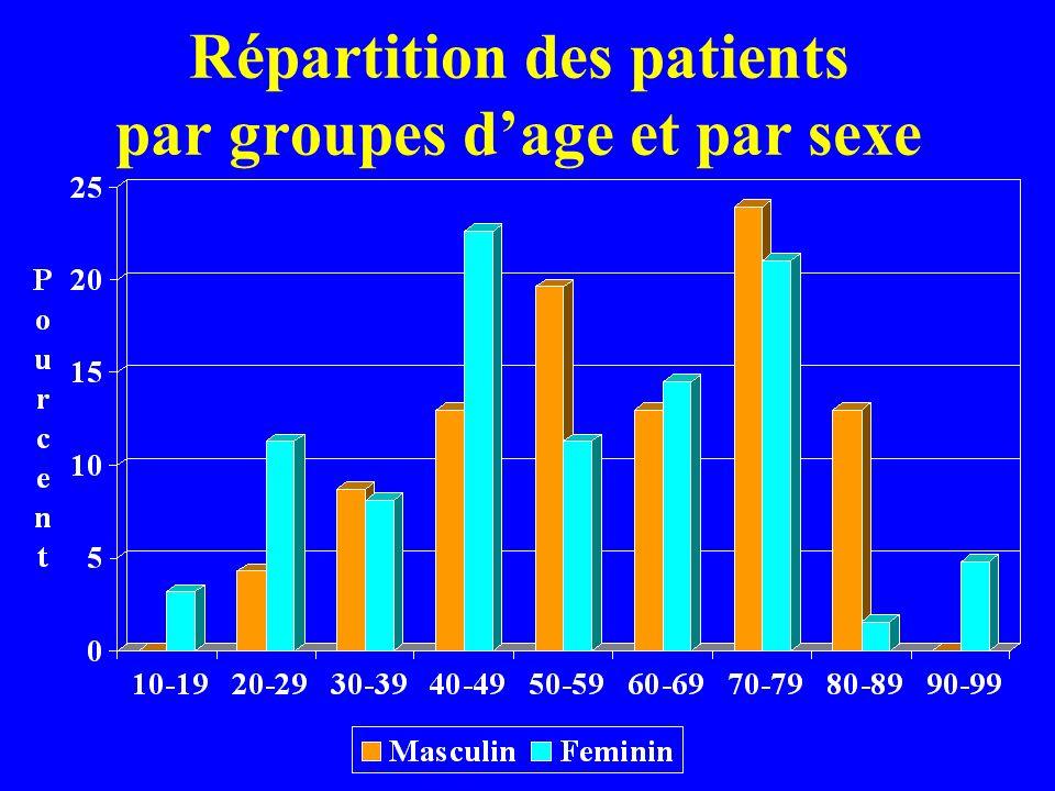 Répartition des patients par groupes dage et par sexe