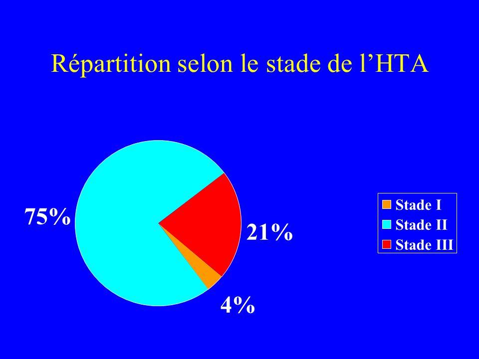 Répartition selon le stade de lHTA 4% 75% 21% Stade I Stade II Stade III