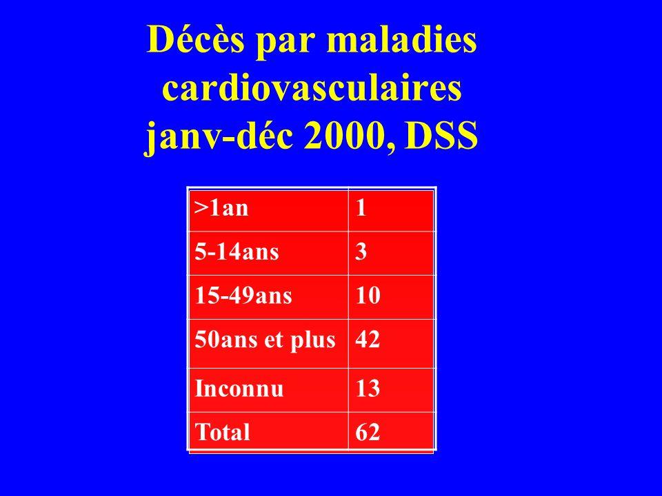 Décès par maladies cardiovasculaires janv-déc 2000, DSS >1an1 5-14ans3 15-49ans10 50ans et plus42 Inconnu13 Total62