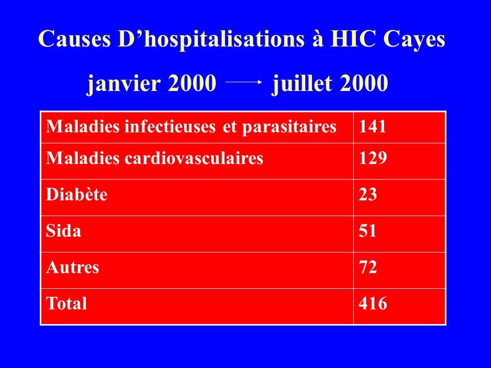 Causes Dhospitalisations à HIC Cayes janvier 2000 juillet 2000 Maladies infectieuses et parasitaires141 Maladies cardiovasculaires129 Diabète23 Sida51 Autres72 Total416
