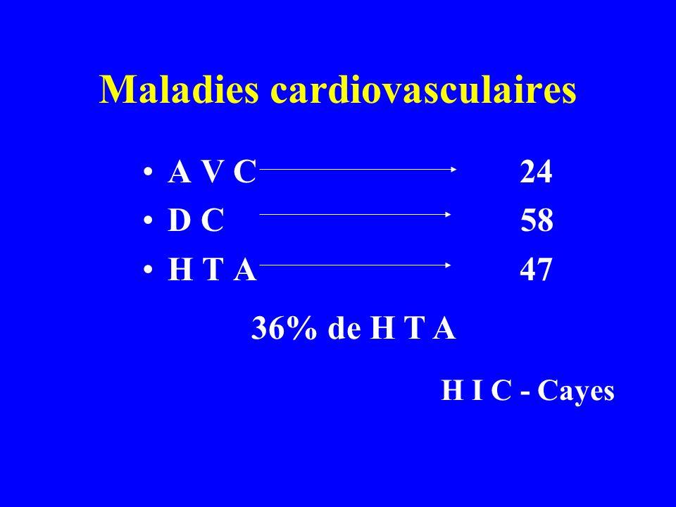Maladies cardiovasculaires A V C 24 D C 58 H T A 47 36% de H T A H I C - Cayes
