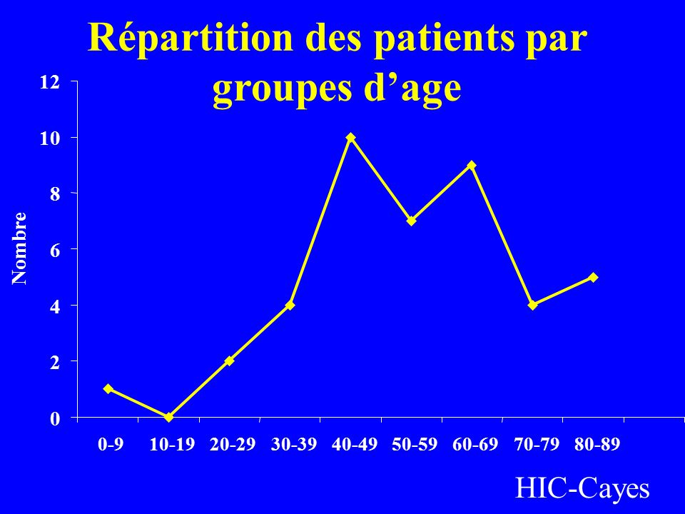Répartition des patients par groupes dage 0 2 4 6 8 10 12 0-9 10-19 20-29 30-39 40-49 50-59 60-69 70-79 80-89 Nombre HIC-Cayes