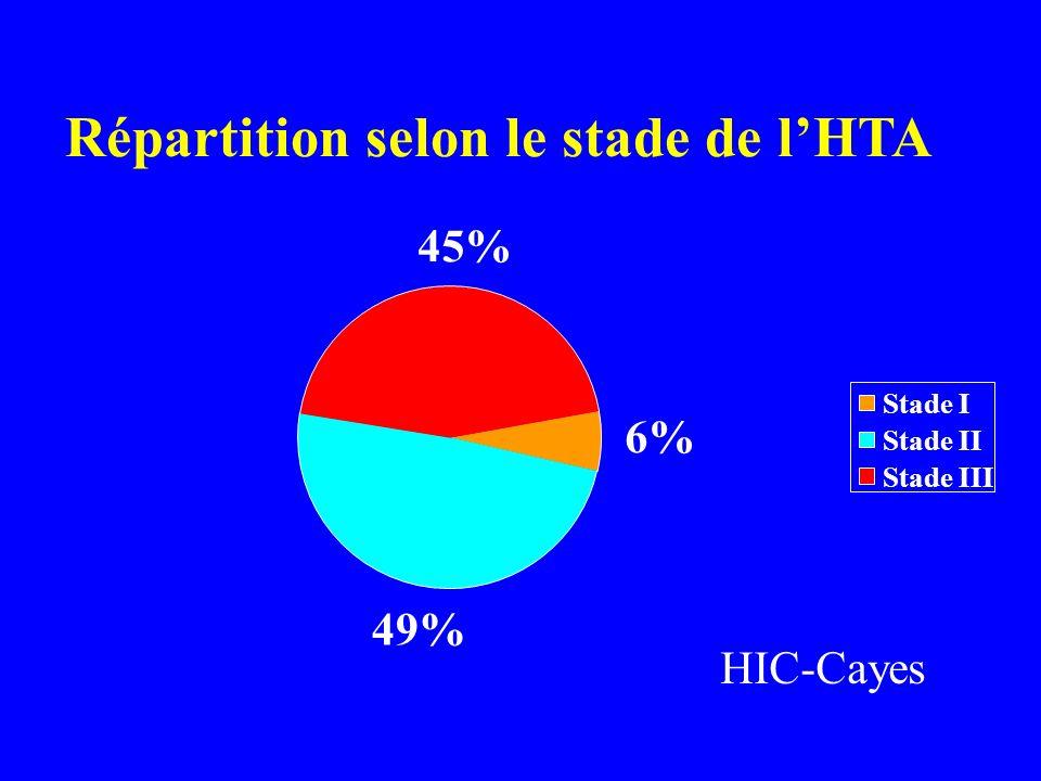 Répartition selon le stade de lHTA 6% 49% 45% Stade I Stade II Stade III HIC-Cayes