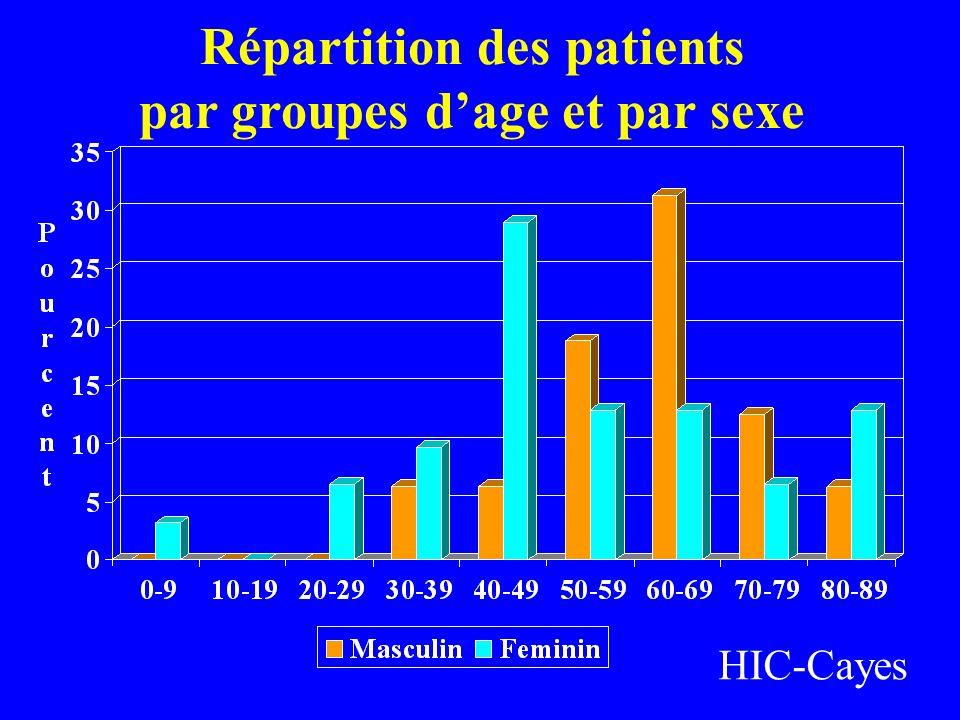 Répartition des patients par groupes dage et par sexe HIC-Cayes