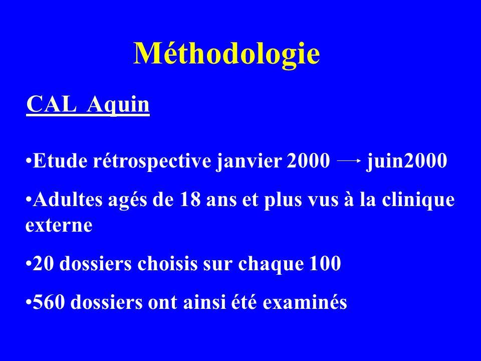 Méthodologie CAL Aquin Etude rétrospective janvier 2000 juin2000 Adultes agés de 18 ans et plus vus à la clinique externe 20 dossiers choisis sur chaque 100 560 dossiers ont ainsi été examinés