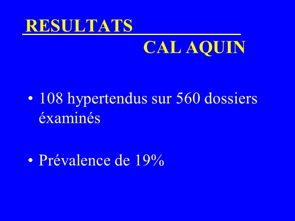 RESULTATS CAL AQUIN 108 hypertendus sur 560 dossiers éxaminés Prévalence de 19%