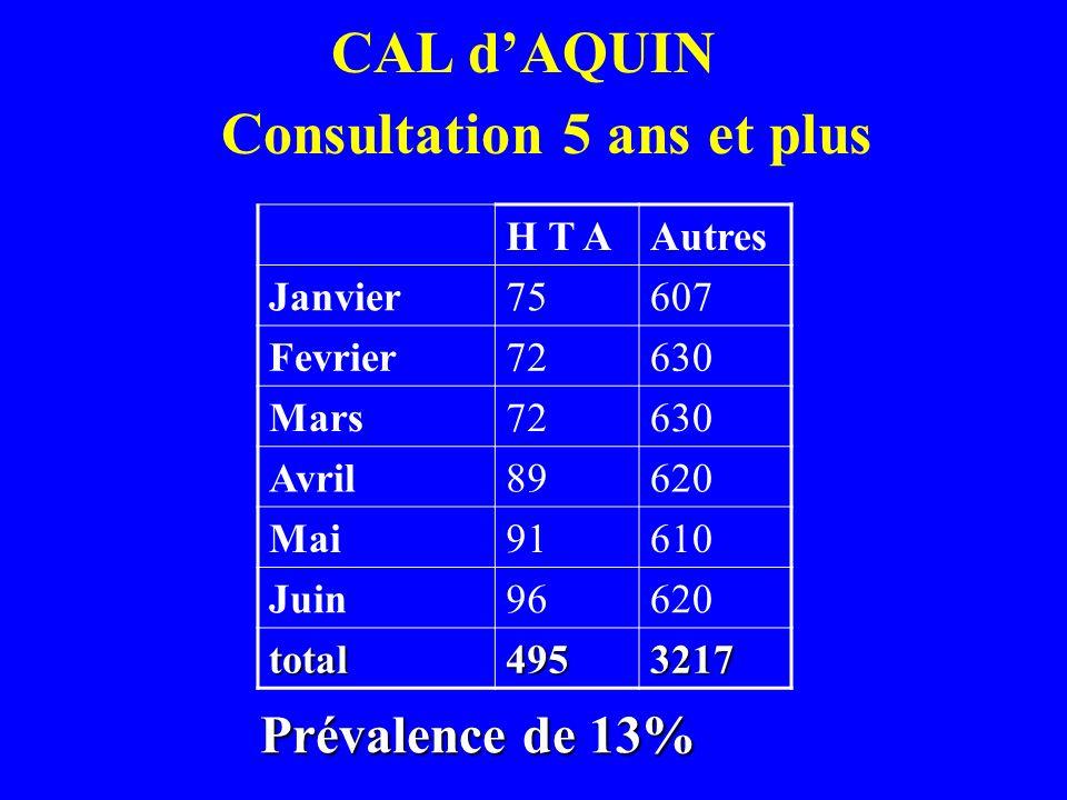 CAL dAQUIN Consultation 5 ans et plus H T AAutres Janvier75607 Fevrier72630 Mars72630 Avril89620 Mai91610 Juin96620 total4953217 Prévalence de 13%