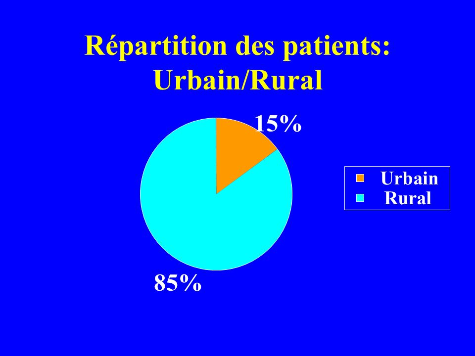 Répartition des patients: Urbain/Rural 15% 85% Urbain Rural