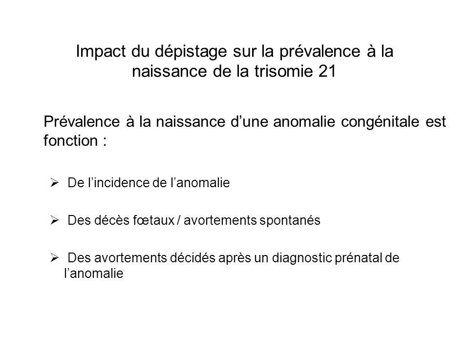 Impact du dépistage sur la prévalence à la naissance de la trisomie 21 Prévalence à la naissance dune anomalie congénitale est fonction : De lincidenc