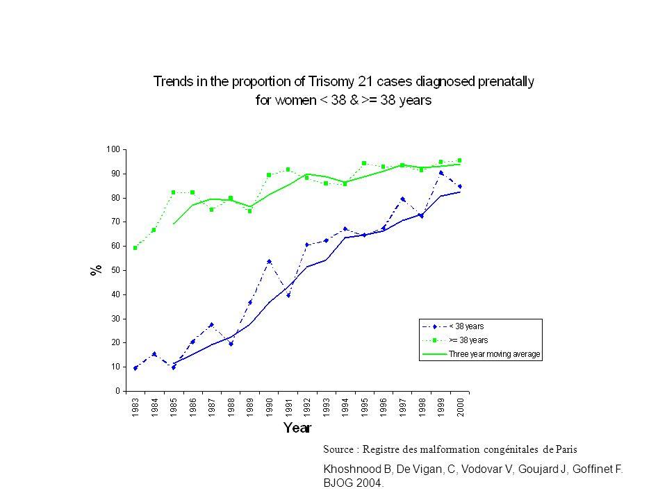 Source : Registre des malformation congénitales de Paris Khoshnood B, De Vigan, C, Vodovar V, Goujard J, Goffinet F. BJOG 2004.