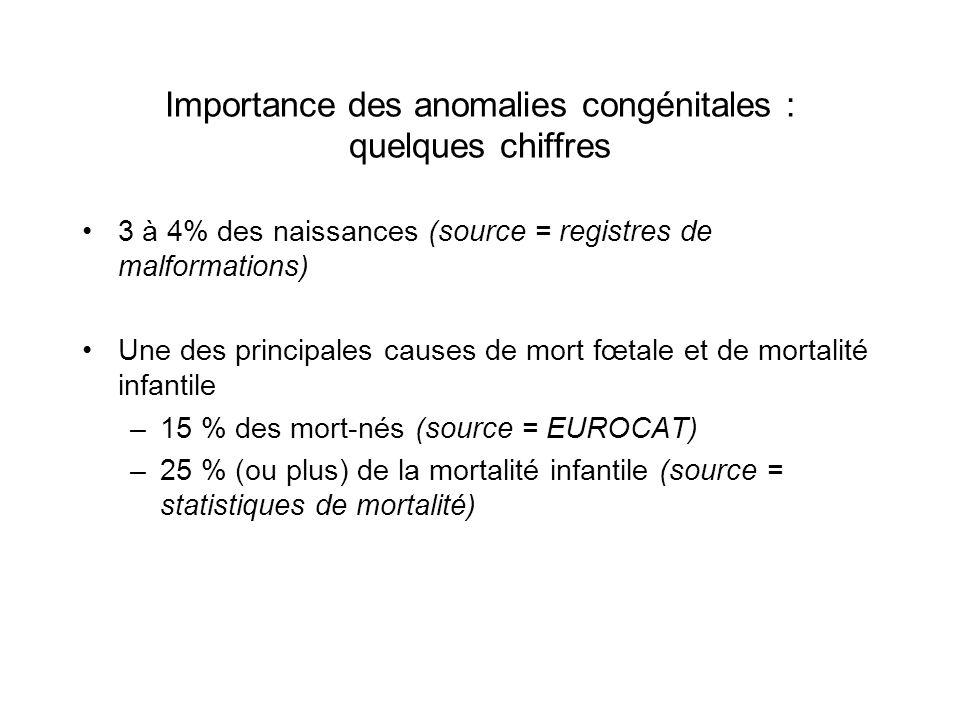 Importance des anomalies congénitales : quelques chiffres 3 à 4% des naissances (source = registres de malformations) Une des principales causes de mo