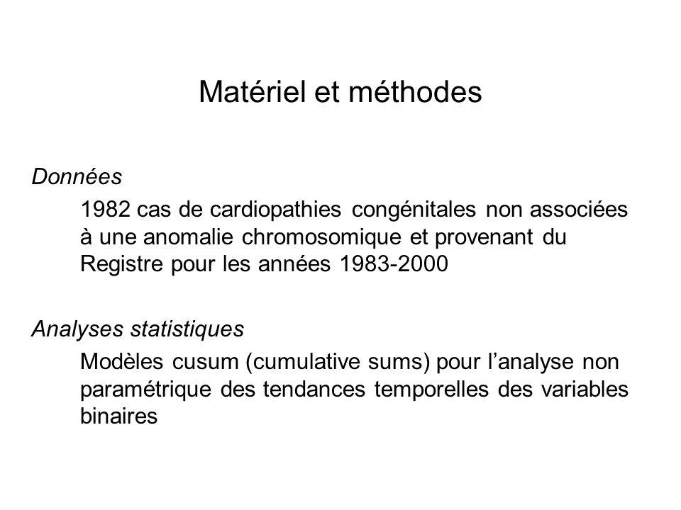 Matériel et méthodes Données 1982 cas de cardiopathies congénitales non associées à une anomalie chromosomique et provenant du Registre pour les années 1983-2000 Analyses statistiques Modèles cusum (cumulative sums) pour lanalyse non paramétrique des tendances temporelles des variables binaires