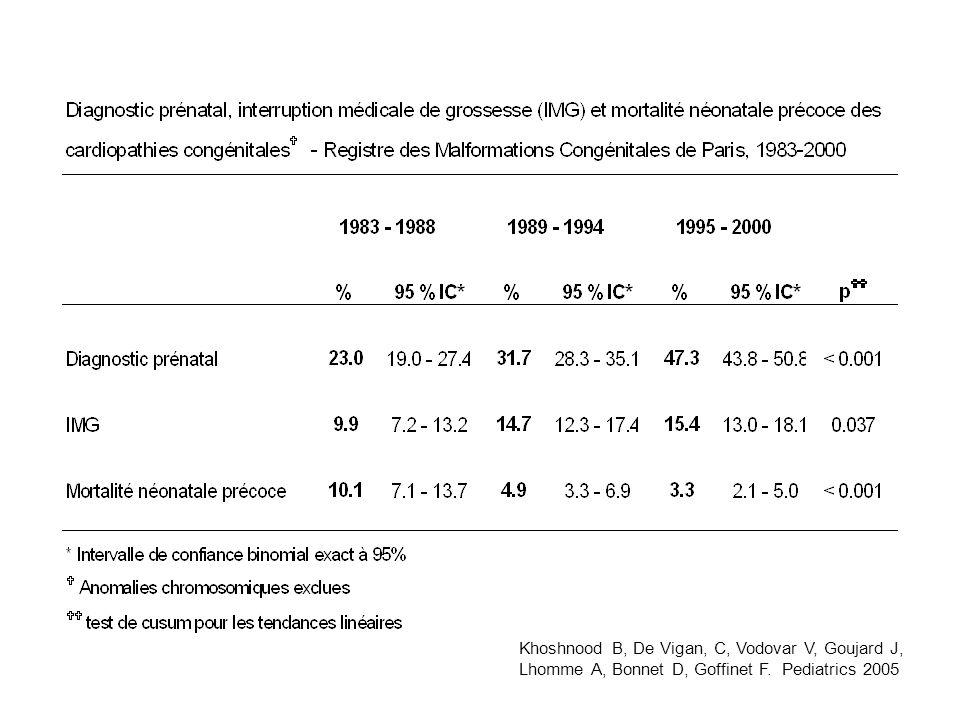 Khoshnood B, De Vigan, C, Vodovar V, Goujard J, Lhomme A, Bonnet D, Goffinet F. Pediatrics 2005