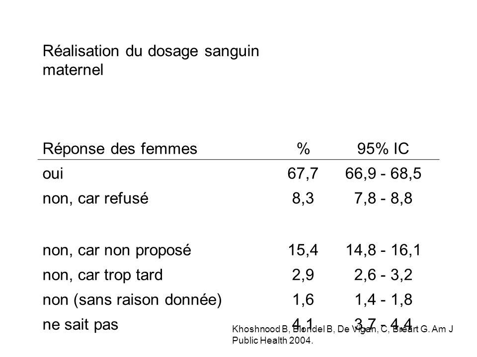 Réalisation du dosage sanguin maternel Réponse des femmes%95% IC oui67,766,9 - 68,5 non, car refusé8,37,8 - 8,8 non, car non proposé15,414,8 - 16,1 non, car trop tard2,92,6 - 3,2 non (sans raison donnée)1,61,4 - 1,8 ne sait pas4,13,7 - 4,4 Khoshnood B, Blondel B, De Vigan, C, Bréart G.
