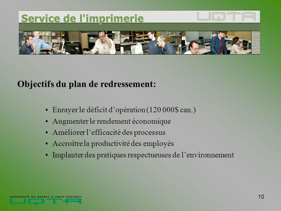 10 Objectifs du plan de redressement: Enrayer le déficit dopération (120 000$ can.) Augmenter le rendement économique Améliorer lefficacité des processus Accroître la productivité des employés Implanter des pratiques respectueuses de lenvironnement
