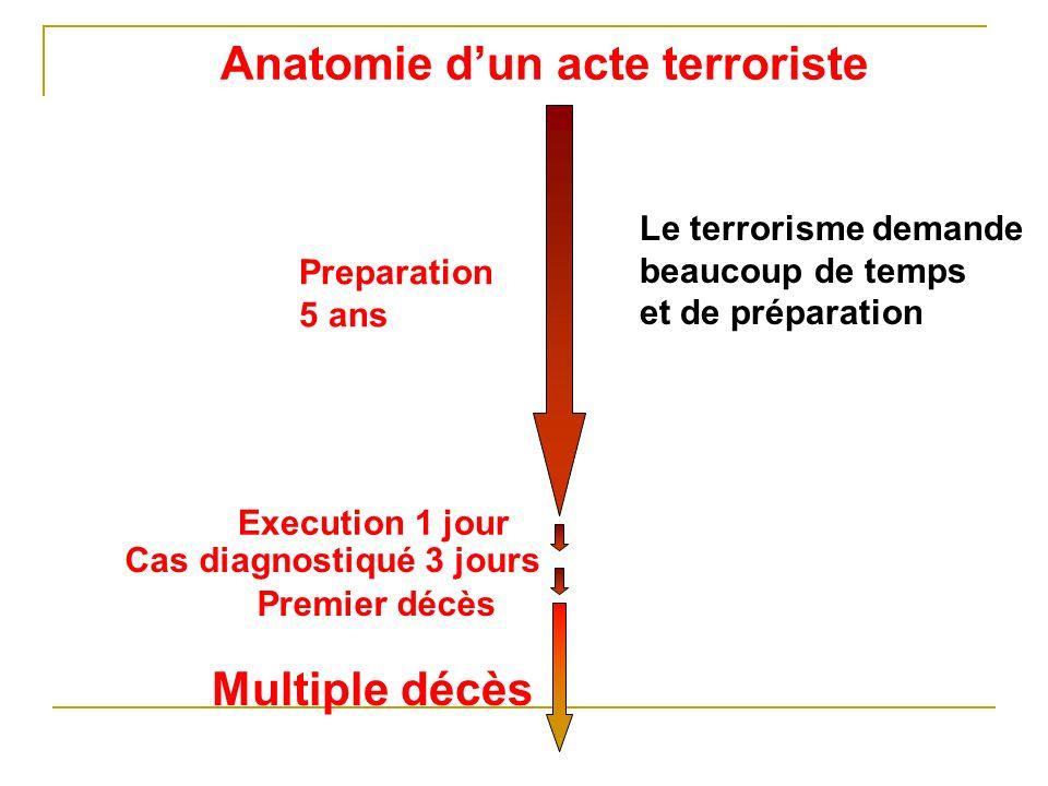 Anatomie dun acte terroriste Preparation 5 ans Execution 1 jour Cas diagnostiqué 3 jours Premier décès Multiple décès Le terrorisme demande beaucoup de temps et de préparation